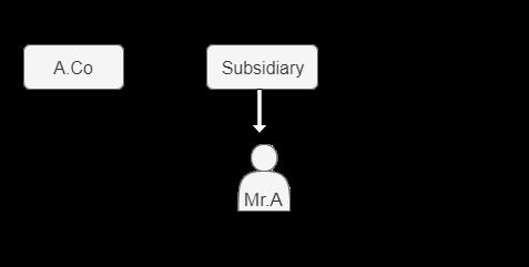 Nonpermanent subsidiarypay