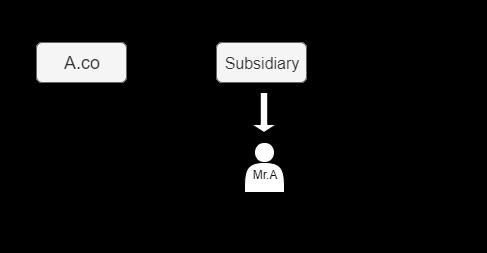Non-resident Subsidiary pay